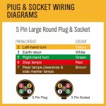 100M X 5 Core Wire Cable Trailer Cable Automotive Boat Caravantruck   Trailer Wiring Diagram 5 Core