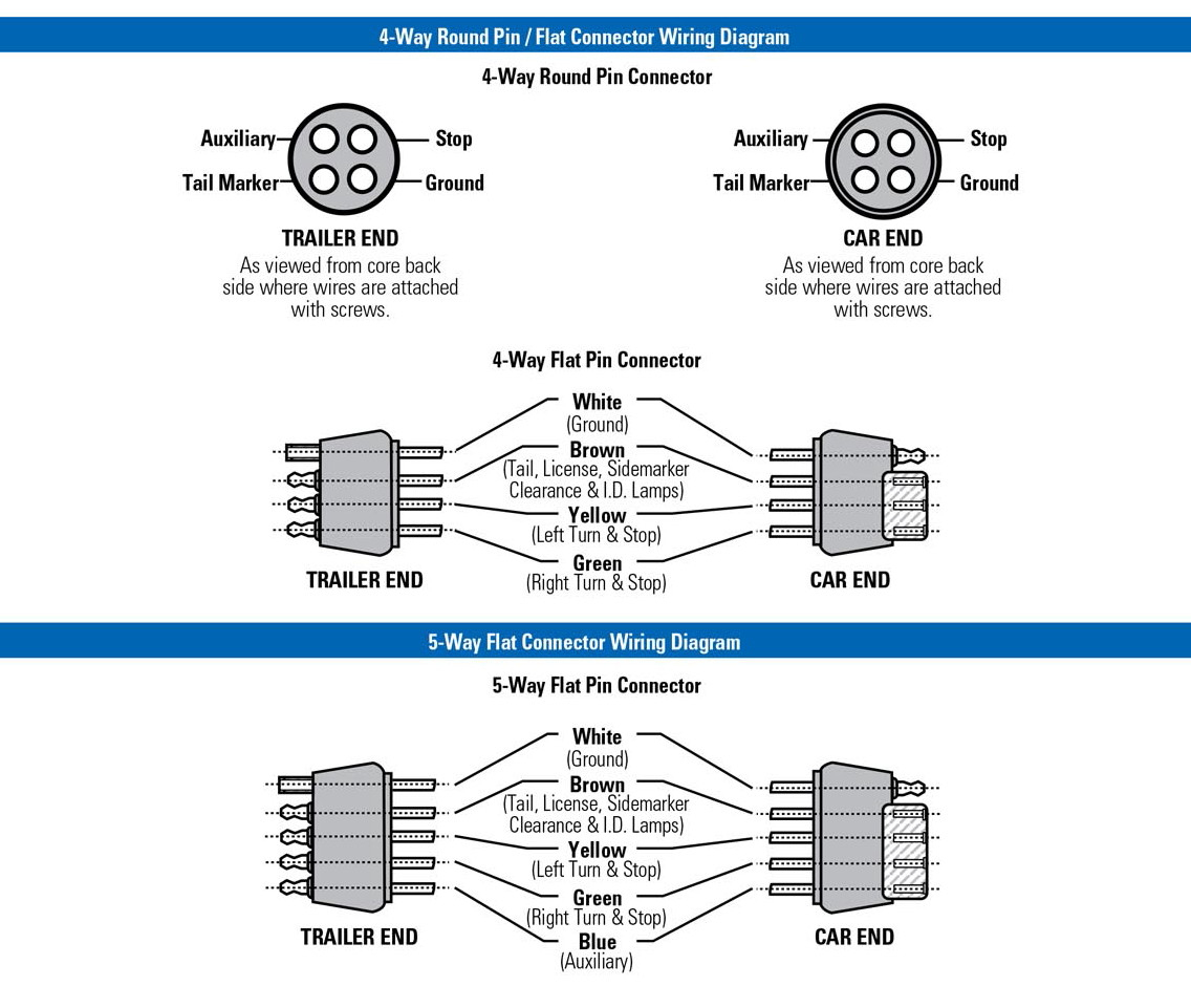 Trailer Wiring Diagram 4 Flat | Trailer Wiring Diagram
