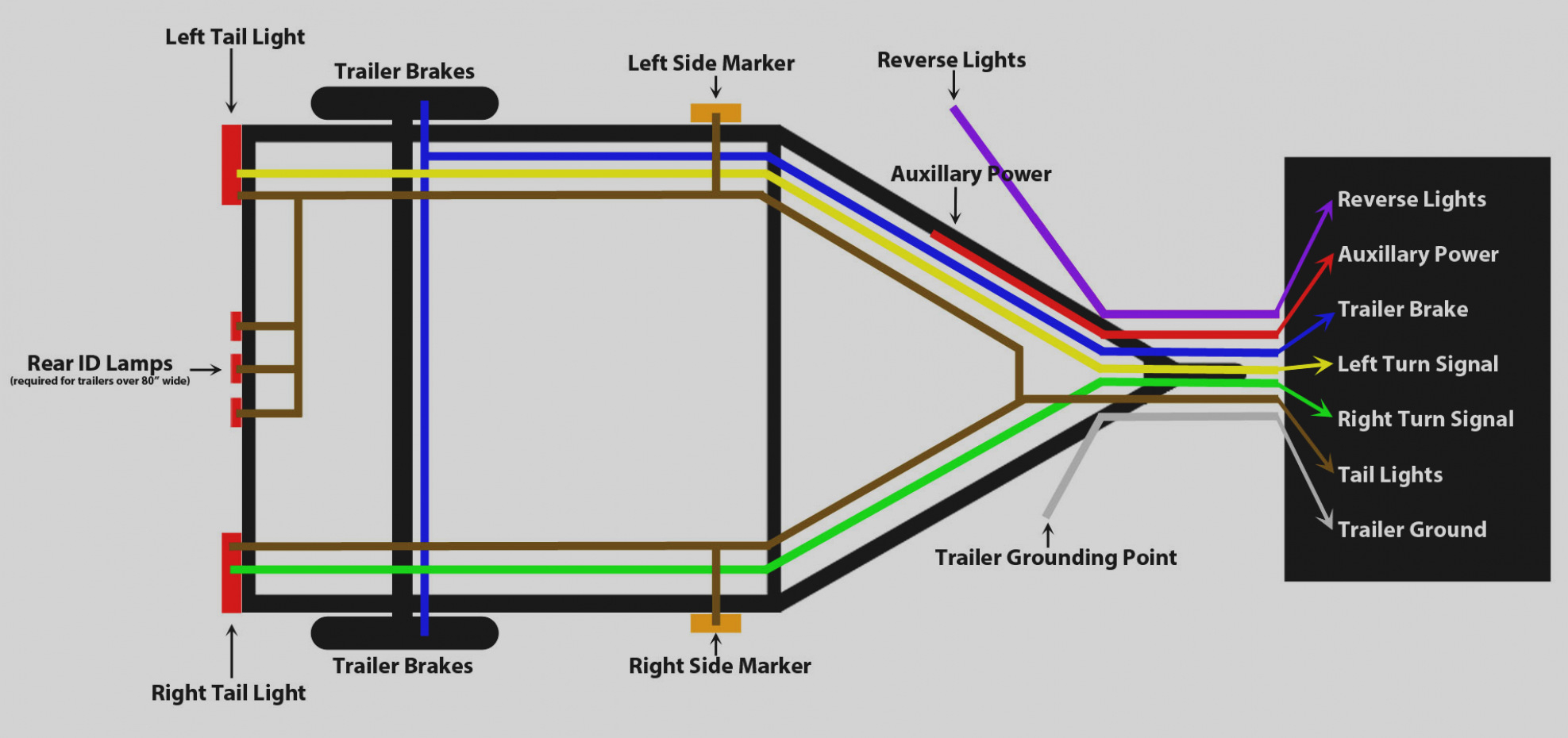 5 Pin Trailer Wiring Color Diagram | Wiring Library - 5 Pin Boat Trailer Wiring Diagram