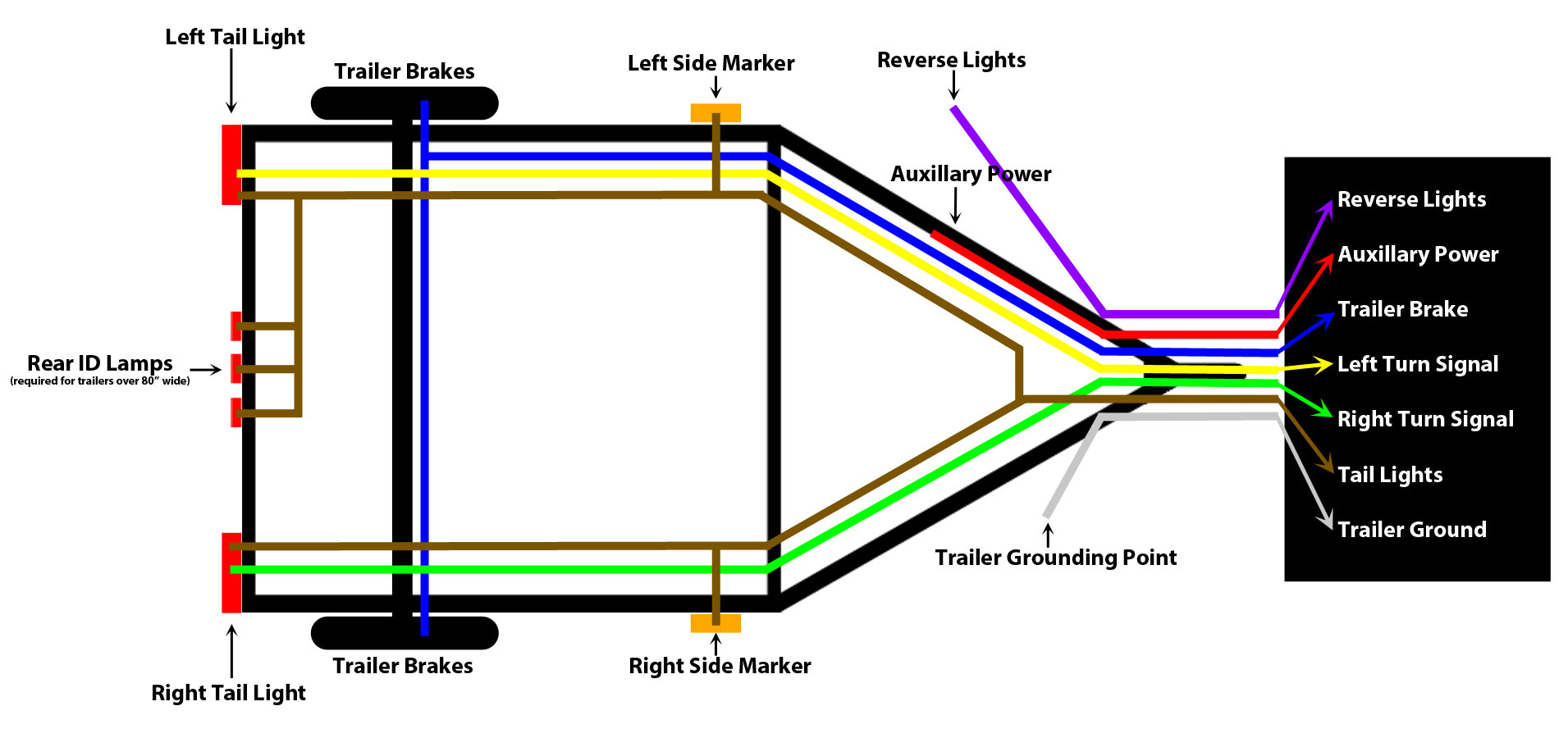 Enjoyable 5 Wire Trailer Plug Diagram Wiring Diagram Detailed 5 Wire Wiring Cloud Hisonuggs Outletorg