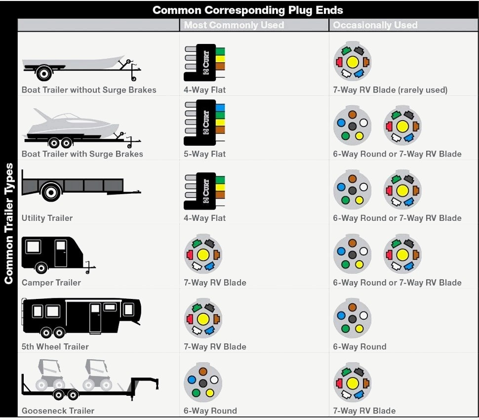 5 Wire Trailer Plug Schematic | Wiring Library - 5 Wire Trailer Plug Wiring Diagram