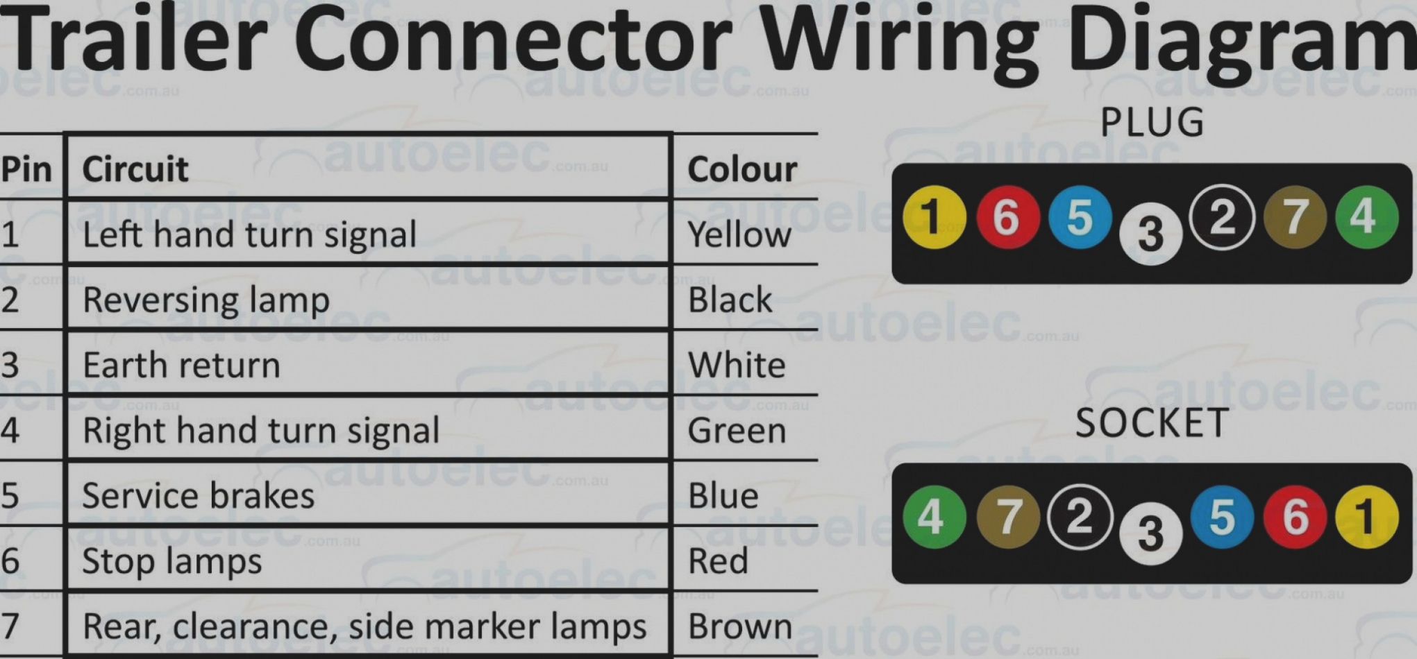 6 Pin Trailer Wiring Diagram – 27 Inspirational Britax Trailer Plug - 6 Pin Trailer Connector Wiring Diagram