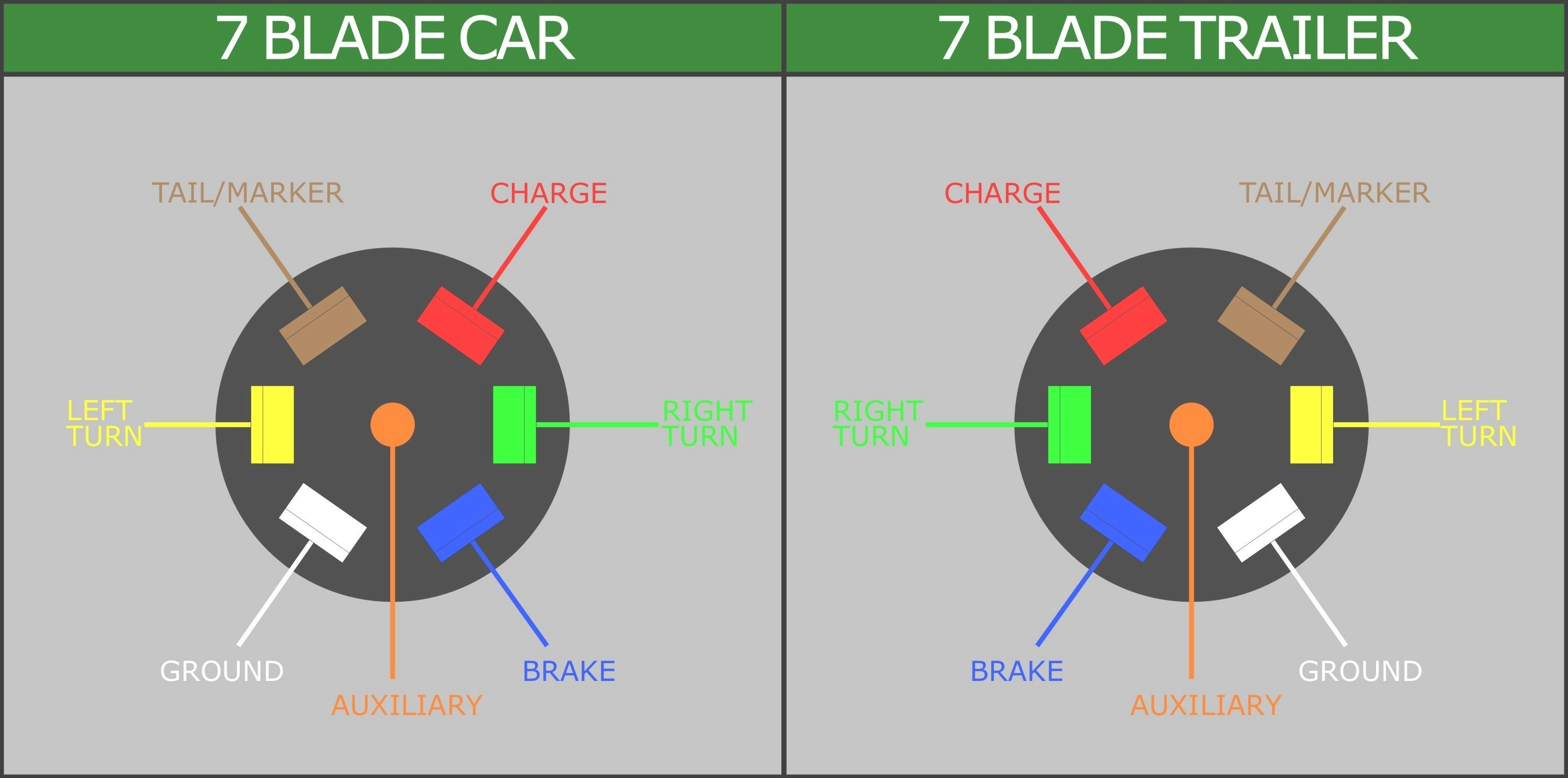 7 Blade To 4 Flat Adapter Wiring Diagram Rate Wiring Diagram For 7 - 4 Blade Trailer Plug Wiring Diagram