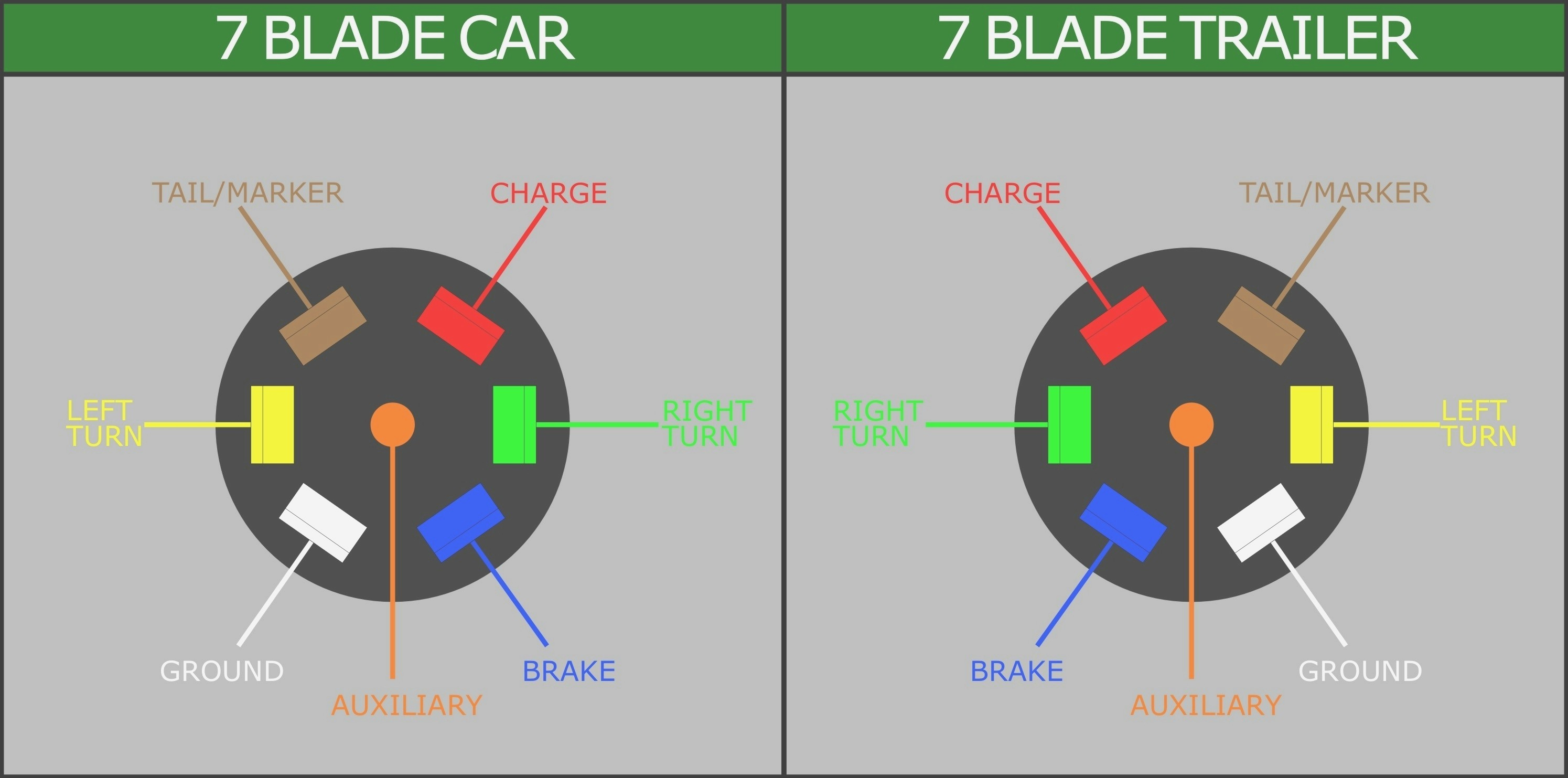 7 Blade Truck Wiring Diagram - Wiring Diagram Explained - Wiring Diagram Trailer Connector