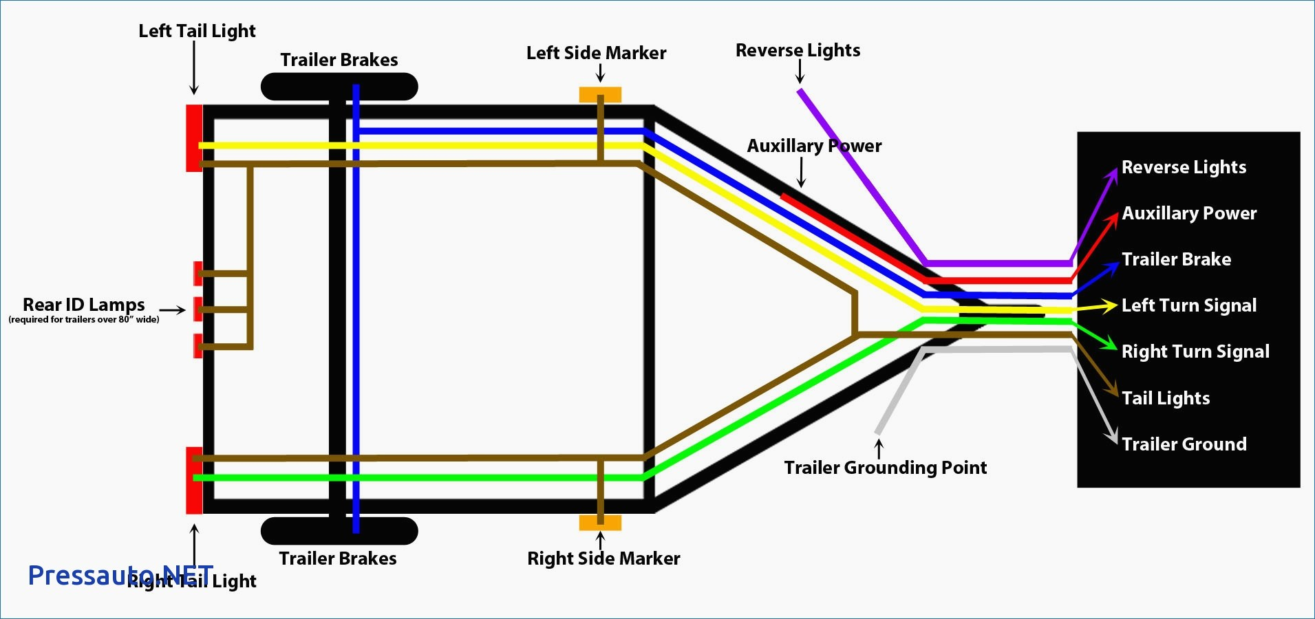 7 Pin Flat Trailer Wiring Diagram With For Blade Plug And Way Bunch - 7 Pin Trailer Wiring Diagram Reverse
