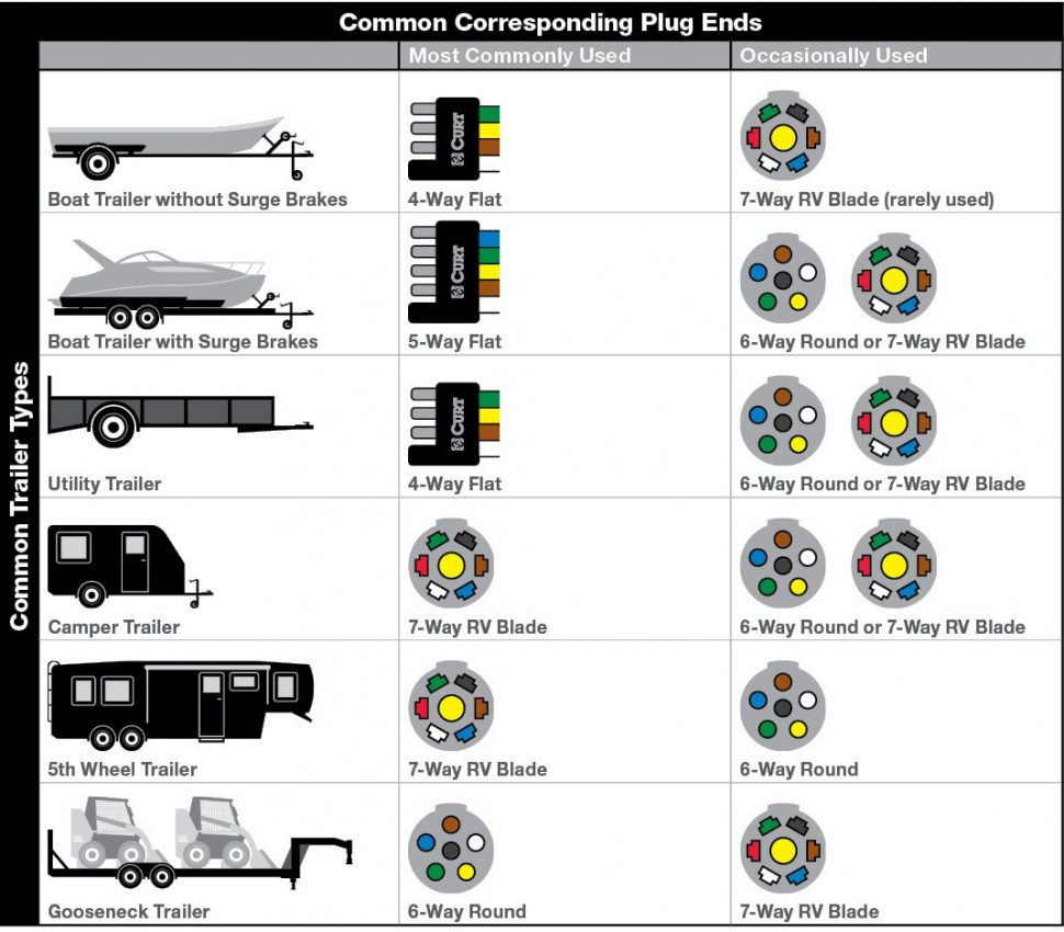 7 Pin Round Trailer Plug Wiring Diagram - Allove - 7 Way Round Trailer Plug Wiring Diagram