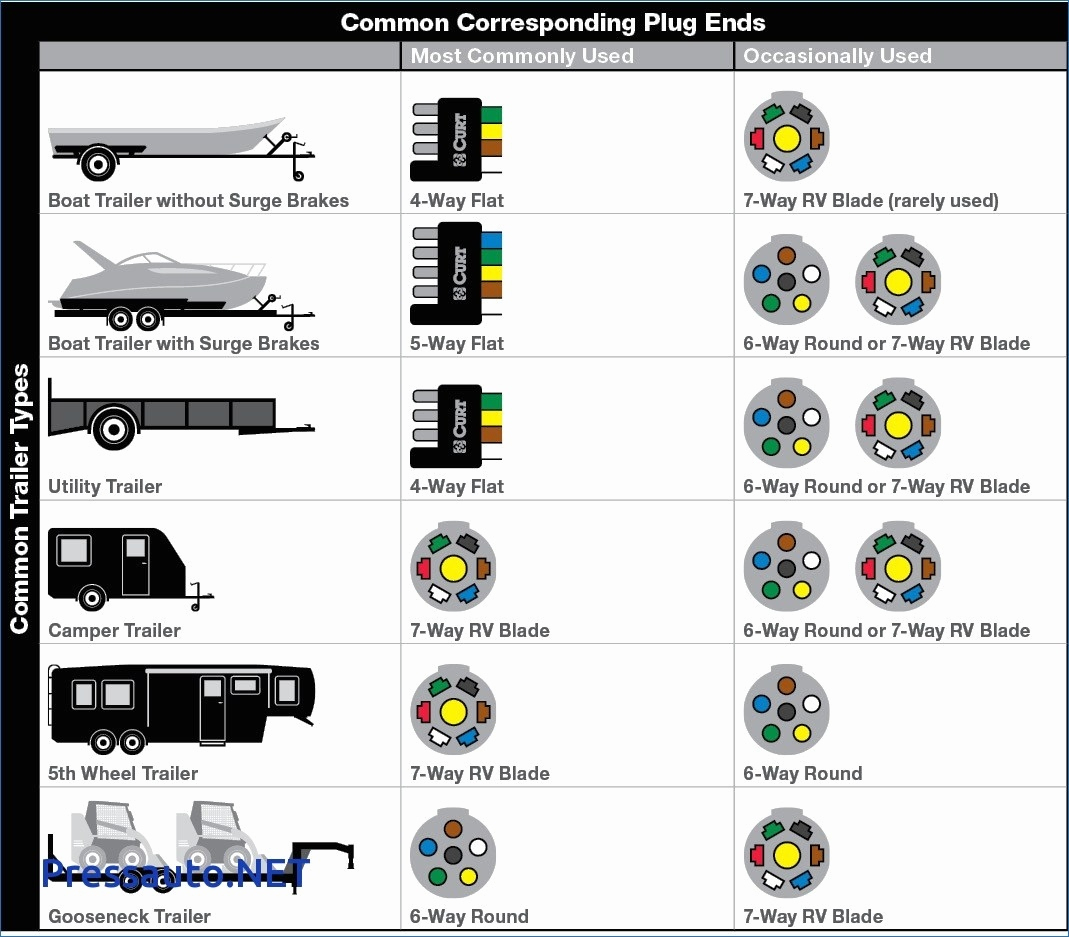 7 Way Flat Trailer Plug Wiring Diagram Lovely 7 Way Plug Wiring - Trailer Plug Wiring Diagram 5 Way