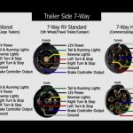 7 Way Rv Plug Wiring Diagram | Best Wiring Library   Travel Trailer Plug Wiring Diagram
