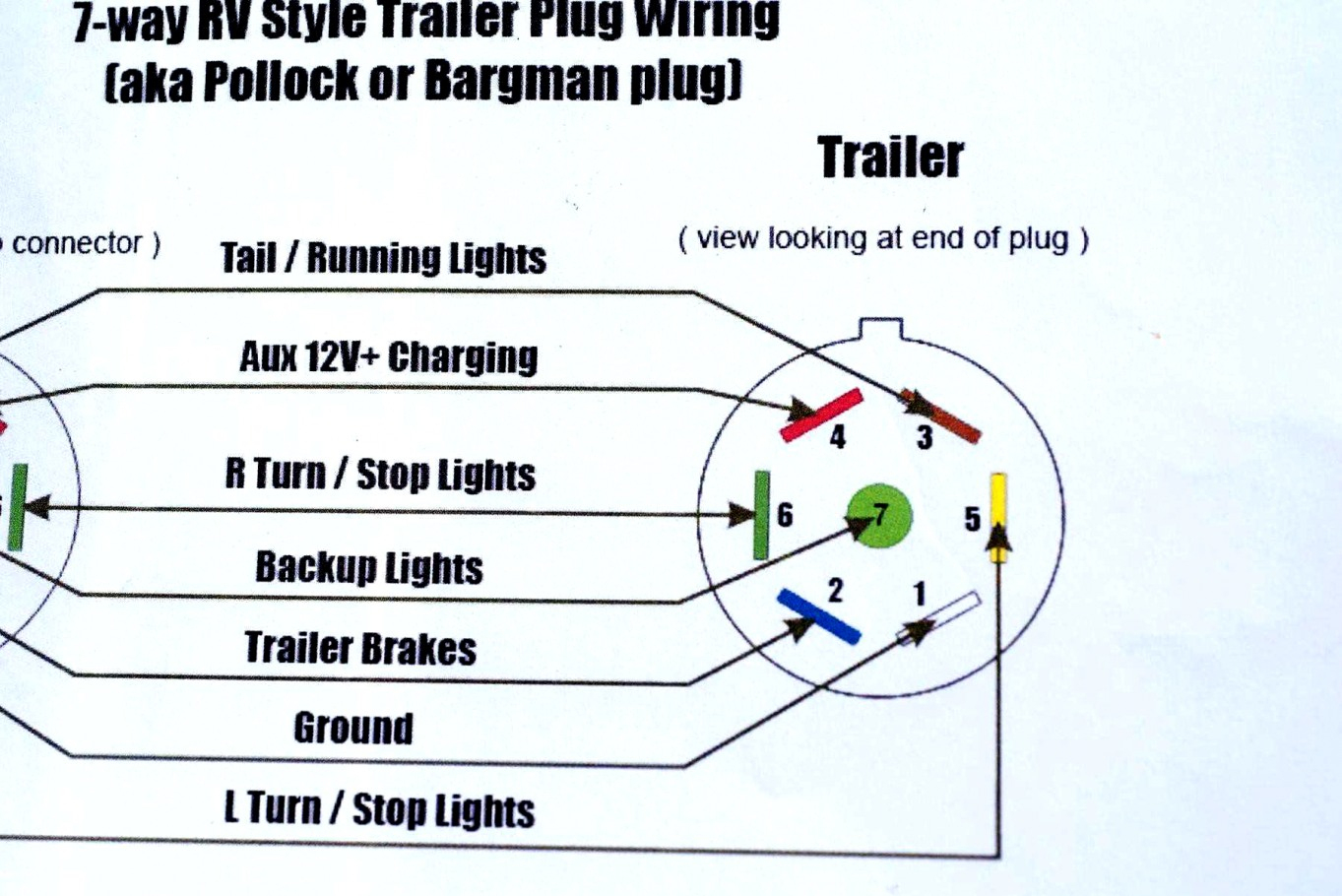 7 Way Semi Trailer Plug Wiring Diagram - Trusted Wiring Diagram - 7 Way Semi Trailer Wiring Diagram