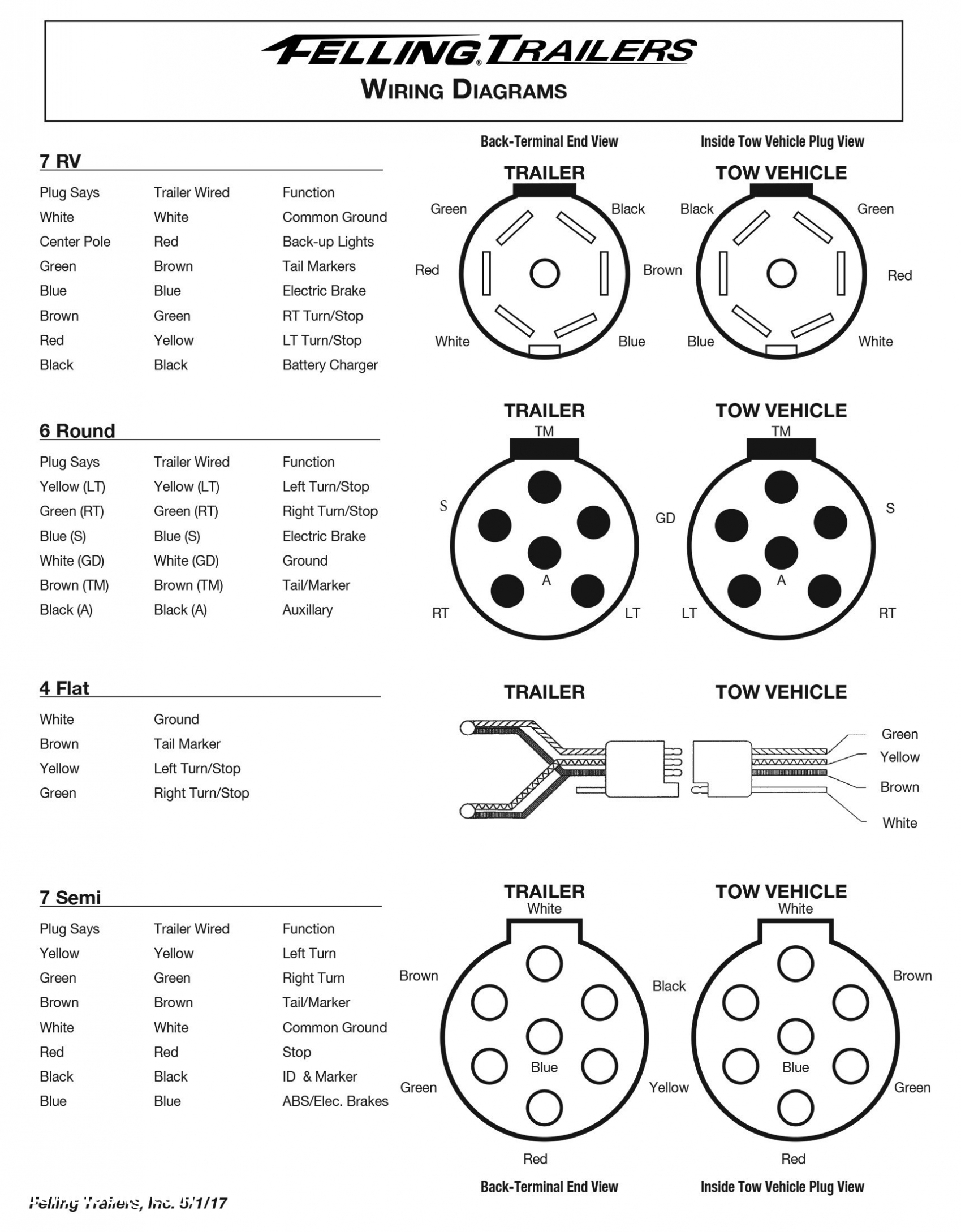 7 Way Trailer Wiring Diagram – 7 Wire Trailer Plug Diagram – Semi - Semi Trailer 7 Pin Wiring Diagram