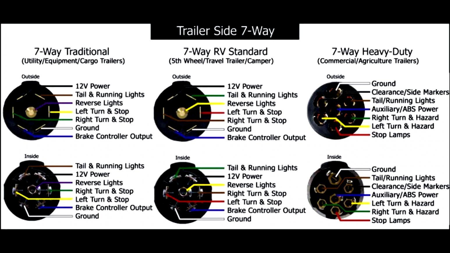 7 Way Wiring Diagram Cargo | Wiring Diagram - Rv Trailer Wiring Diagram 7 Way