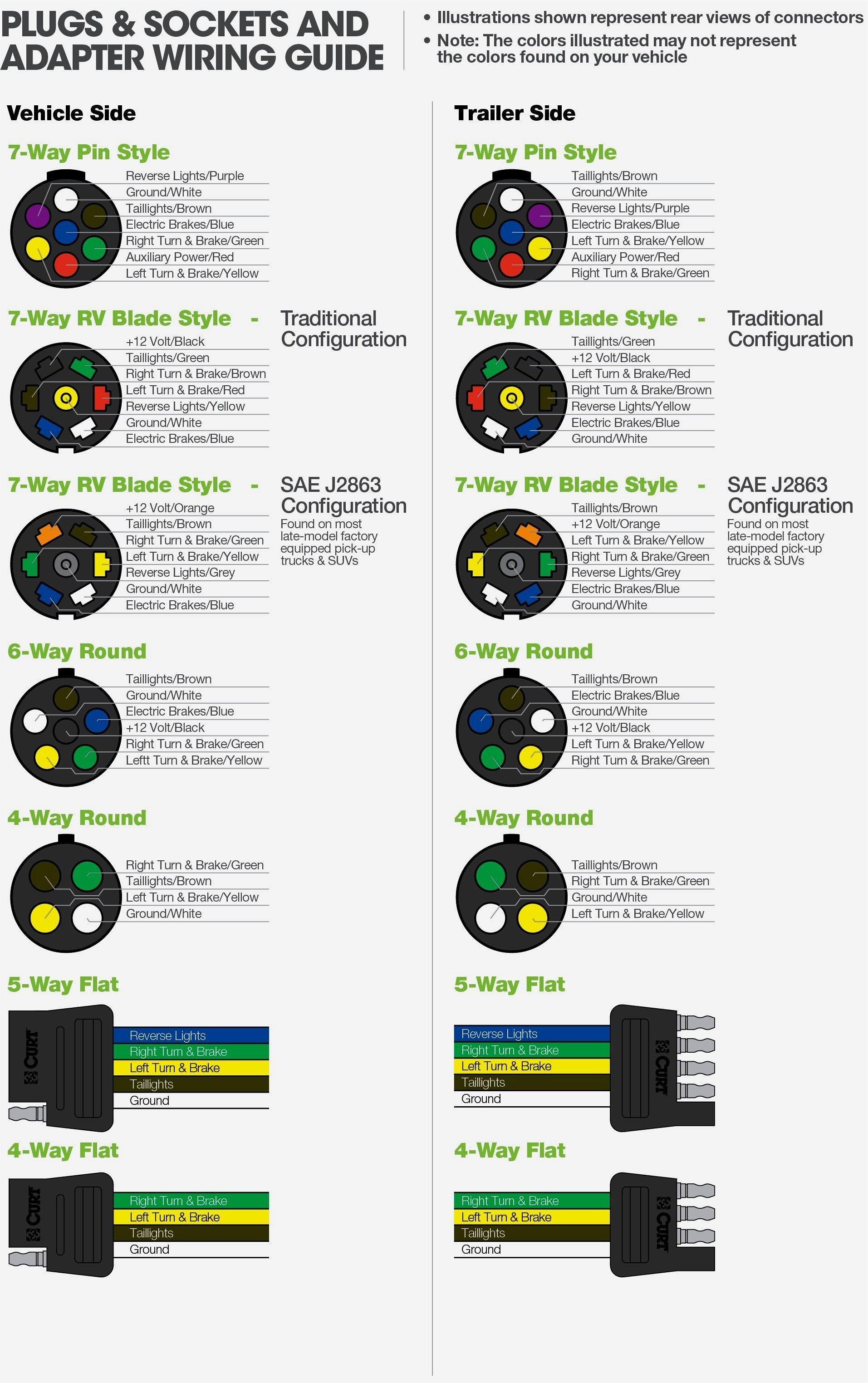 7 Wire Trailer Plug Wiring Diagram - Wiring Diagrams Hubs - 7 Pin Round Trailer Connector Wiring Diagram
