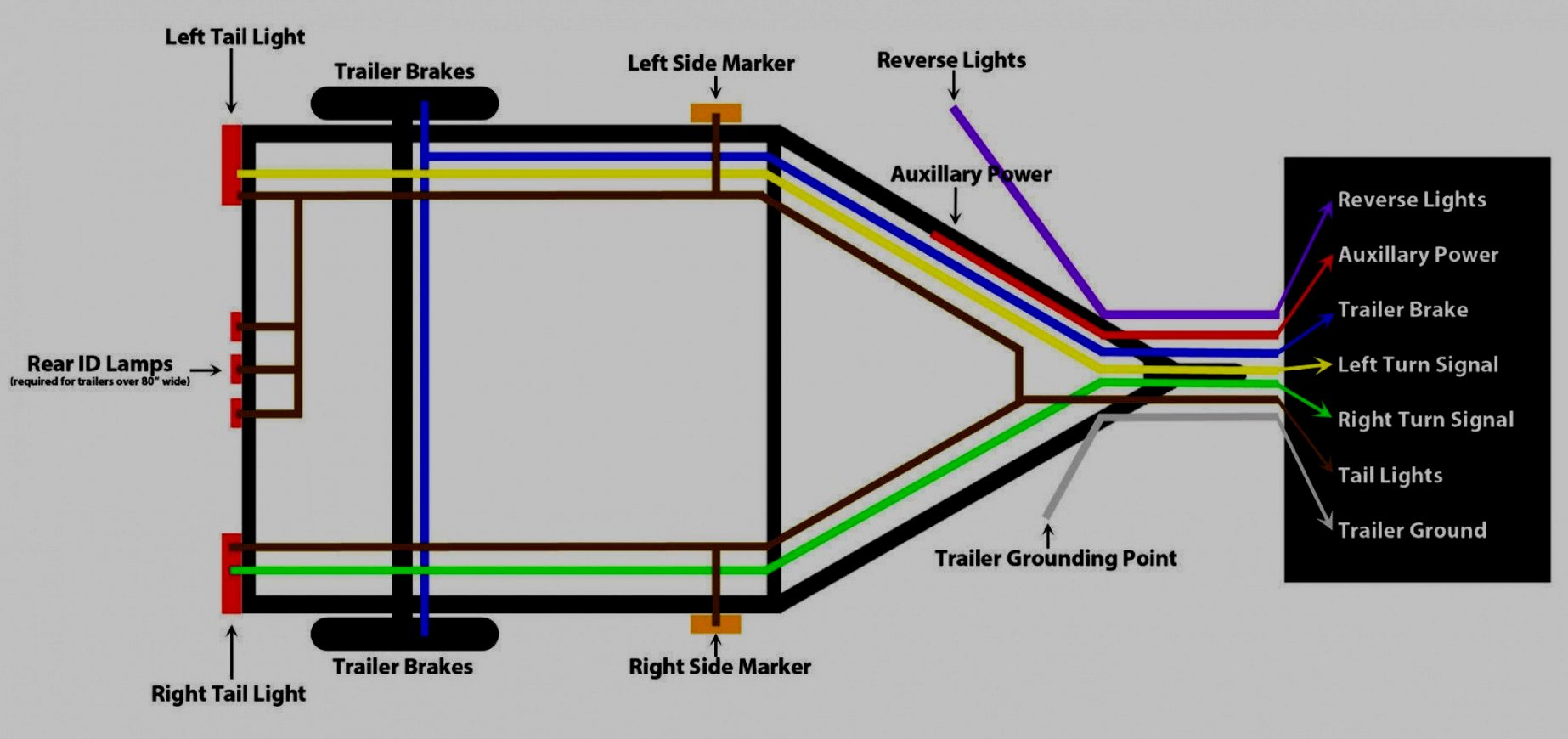 Car Trailer Wiring Diagram Australia | Manual E-Books - Four Pole Trailer Wiring Diagram