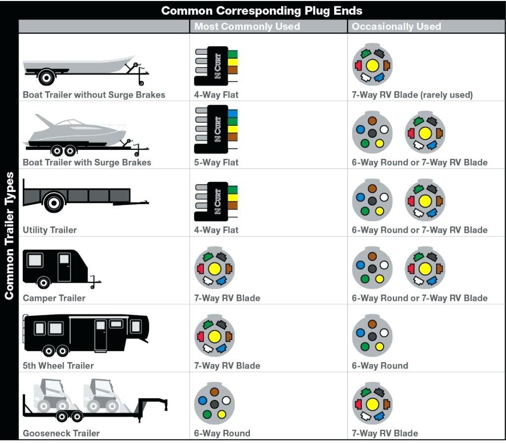 Chevy Trailer Plug Wiring Diagram | Hastalavista - 7 Pin Trailer Wiring Diagram Rv