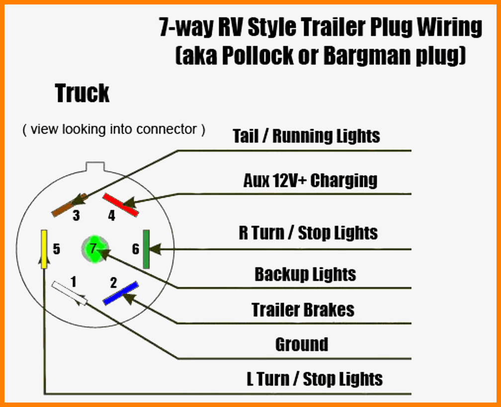 Collection Of 7 Way Wiring Diagram Trailer Chevy Pin In Gocn Me 4 - 7 Way Trailer Wiring Diagram Color
