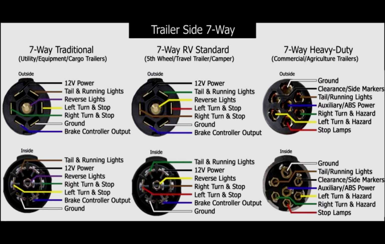 Diagram 7 Pin Trailer Connection Usa - Wiring Diagrams Hubs - Standard 7 Pin Trailer Wiring Diagram