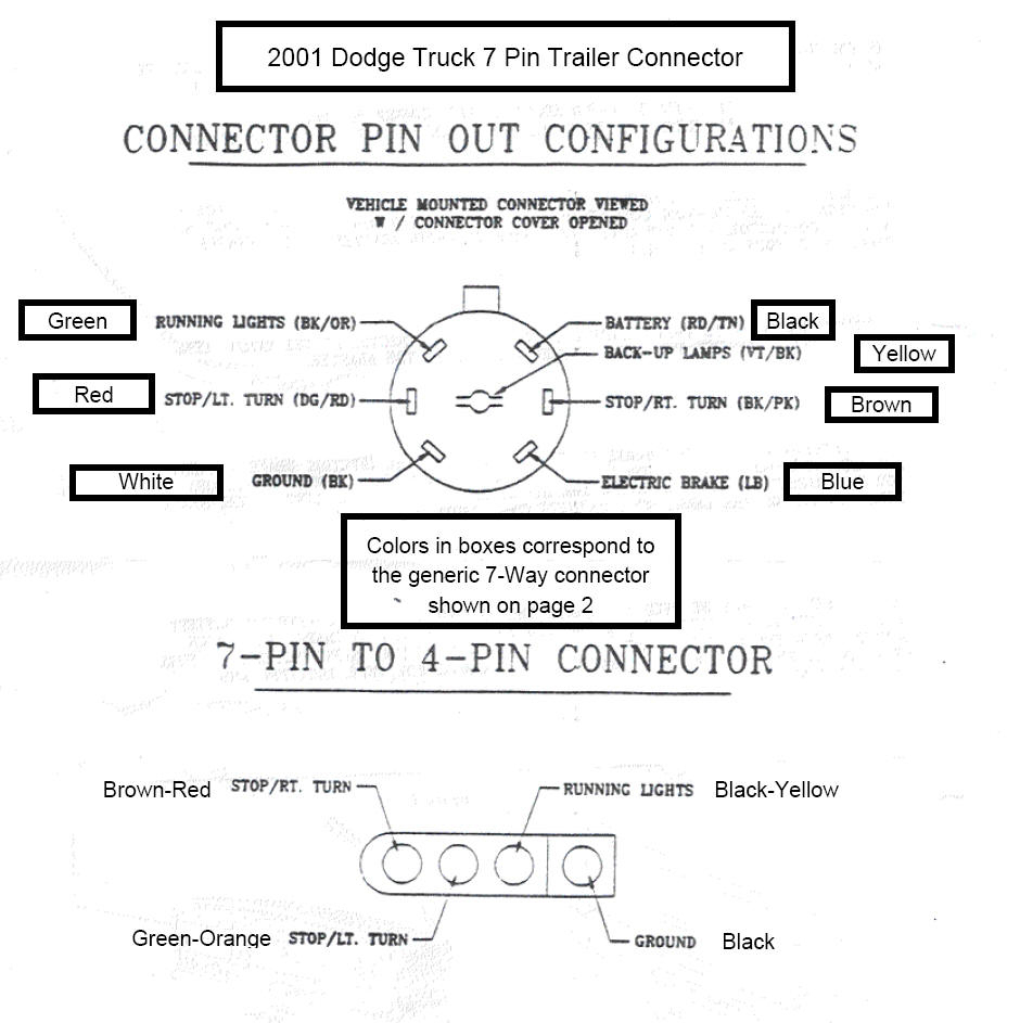 Dodge Trailer Wiring Color Code - Wiring Diagrams Hubs - Trailer Wiring Diagram Color Code