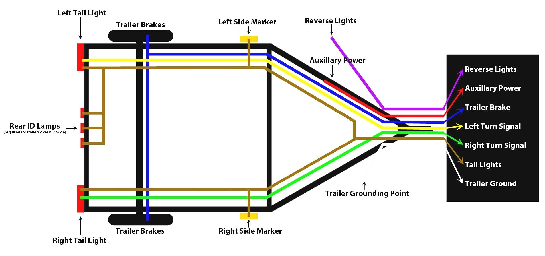 5 Flat Trailer Wiring Diagram