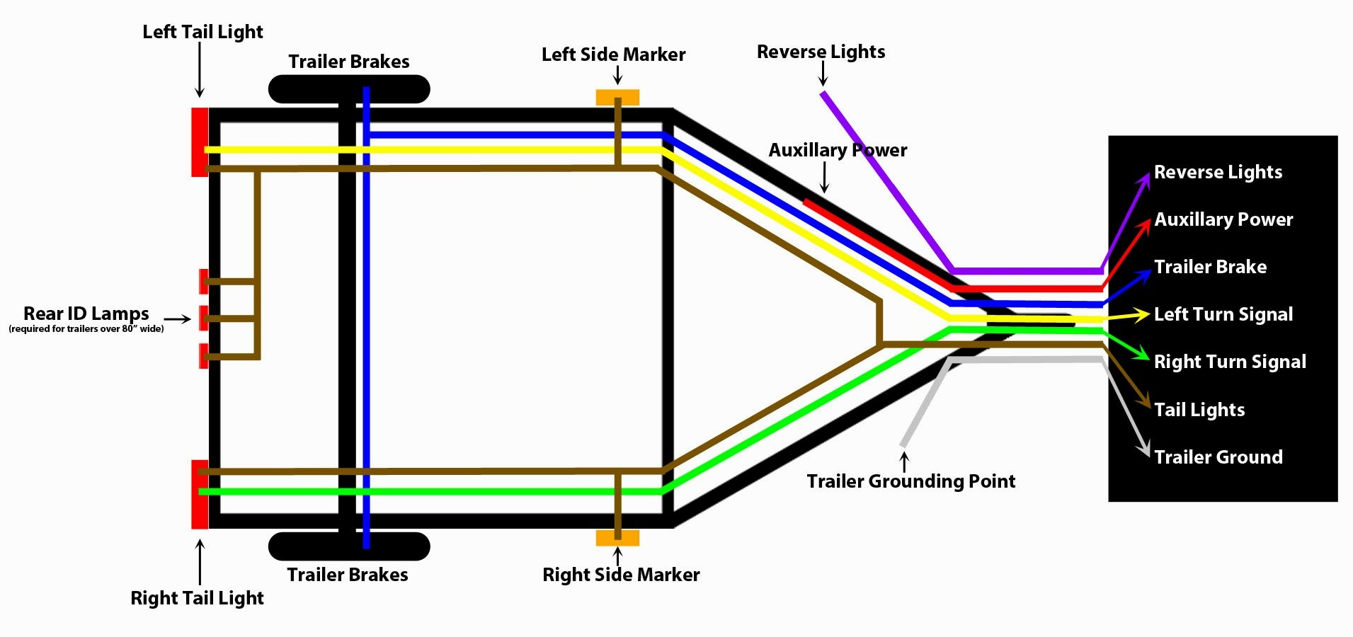 Featherlite Trailers Wiring Diagrams | Wiring Library - Hart Trailer Wiring Diagram