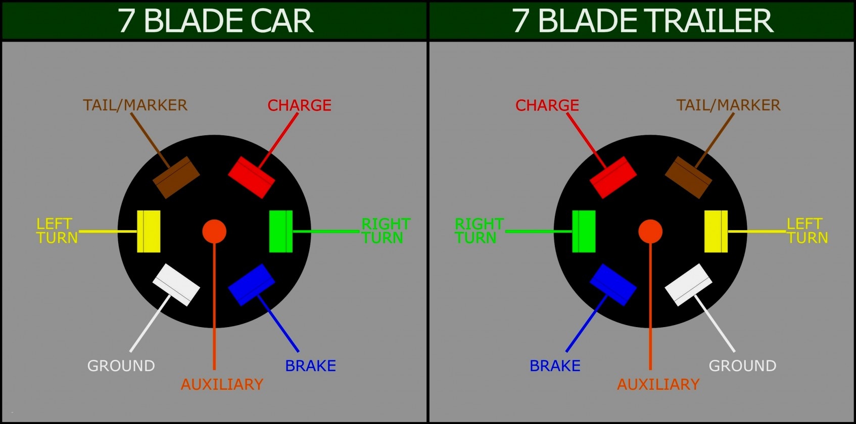 Ford 7 Pin Wiring Diagram - Trusted Wiring Diagram Online - Seven Blade Trailer Wiring Diagram