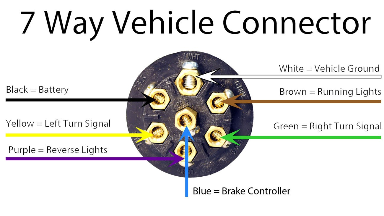 Ford 7 Way Plug Wiring Diagram | Wiring Diagram  Wire Connector Diagram on 7 wire thermostat diagram, 4 wire connector diagram, 7 plug diagram, 7 wire wiring diagram,