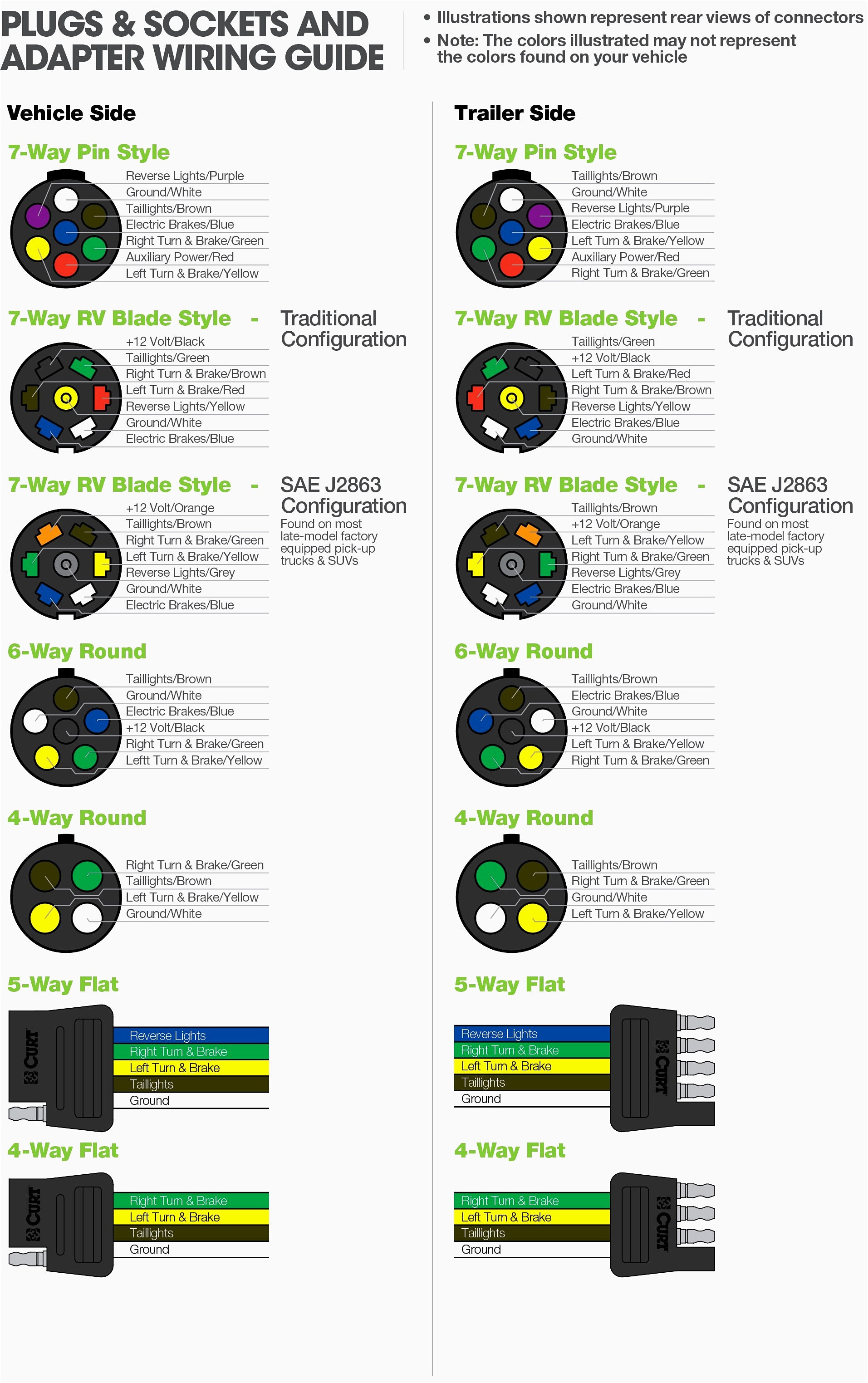 Ford Trailer Wiring Diagram 7 Way Rate 4 Wire To 5 Trailer Wiring - Trailer Wiring Diagram 7 Way Round