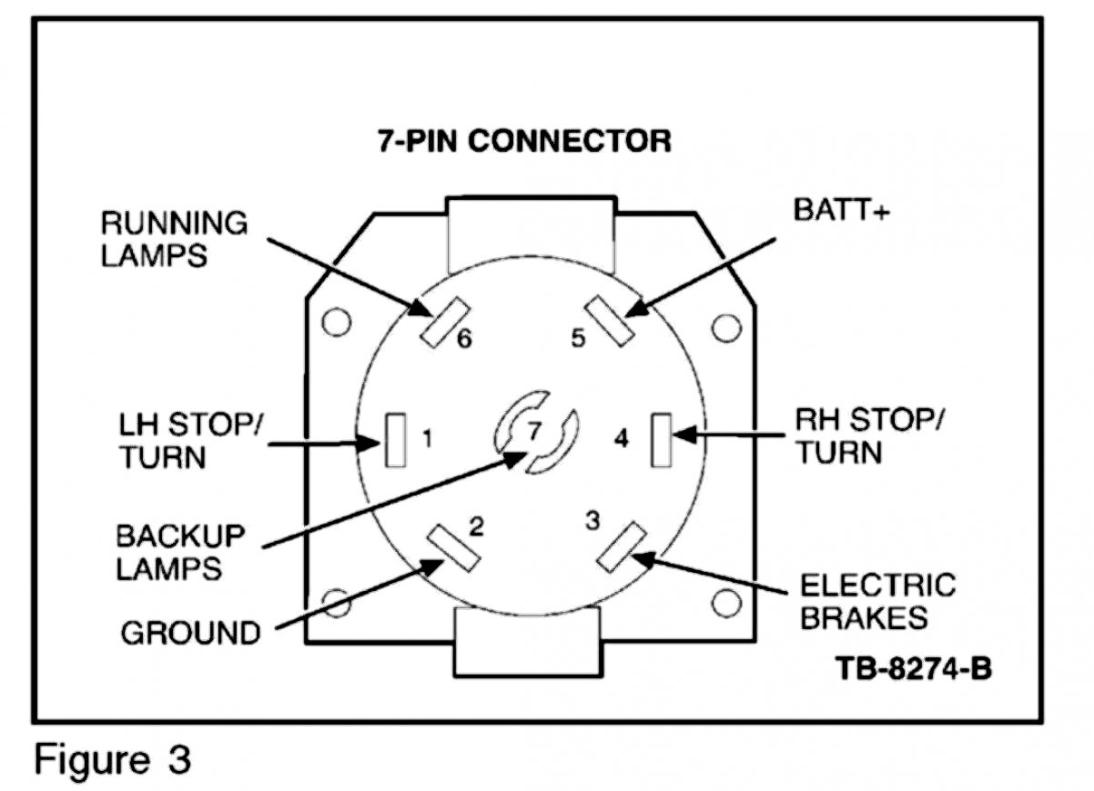Diagram  Wiring A 7 Blade Trailer Harness Or Plug Wiring