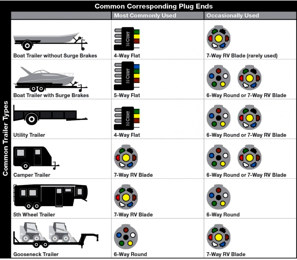 Great Of 4 Pin Trailer Connector Wiring Guides - Wiringdiagramsdraw - Boat Trailer Wiring Diagram 4 Pin
