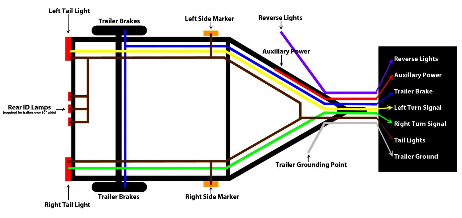 Great Of 4 Pin Trailer Connector Wiring Guides - Wiringdiagramsdraw - Four Pin Trailer Wiring Diagram