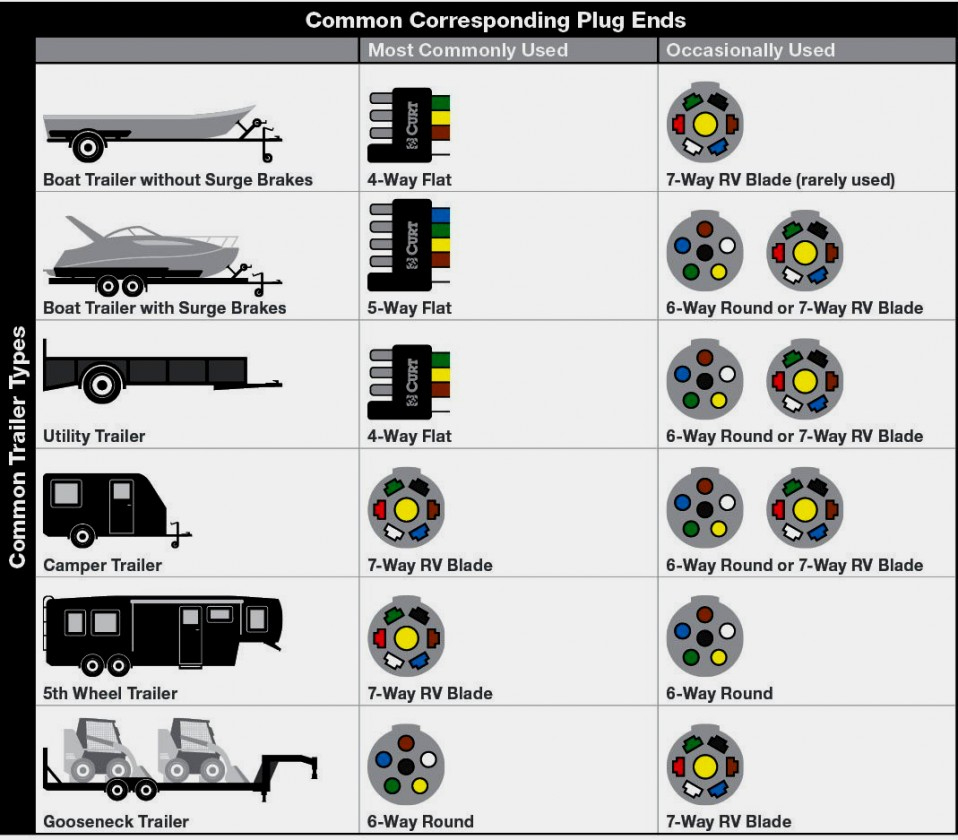 Blade Wiring Diagram For Trailer on 7 blade wiring harness, 7 blade trailer plug, 7 blade rv wiring, 5 blade trailer wiring diagram, 7 pin trailer connector diagram, 7 blade trailer harness, 6 blade trailer wiring diagram, 7 blade lighting diagram, 4 blade trailer wiring diagram, 7 blade trailer wire,