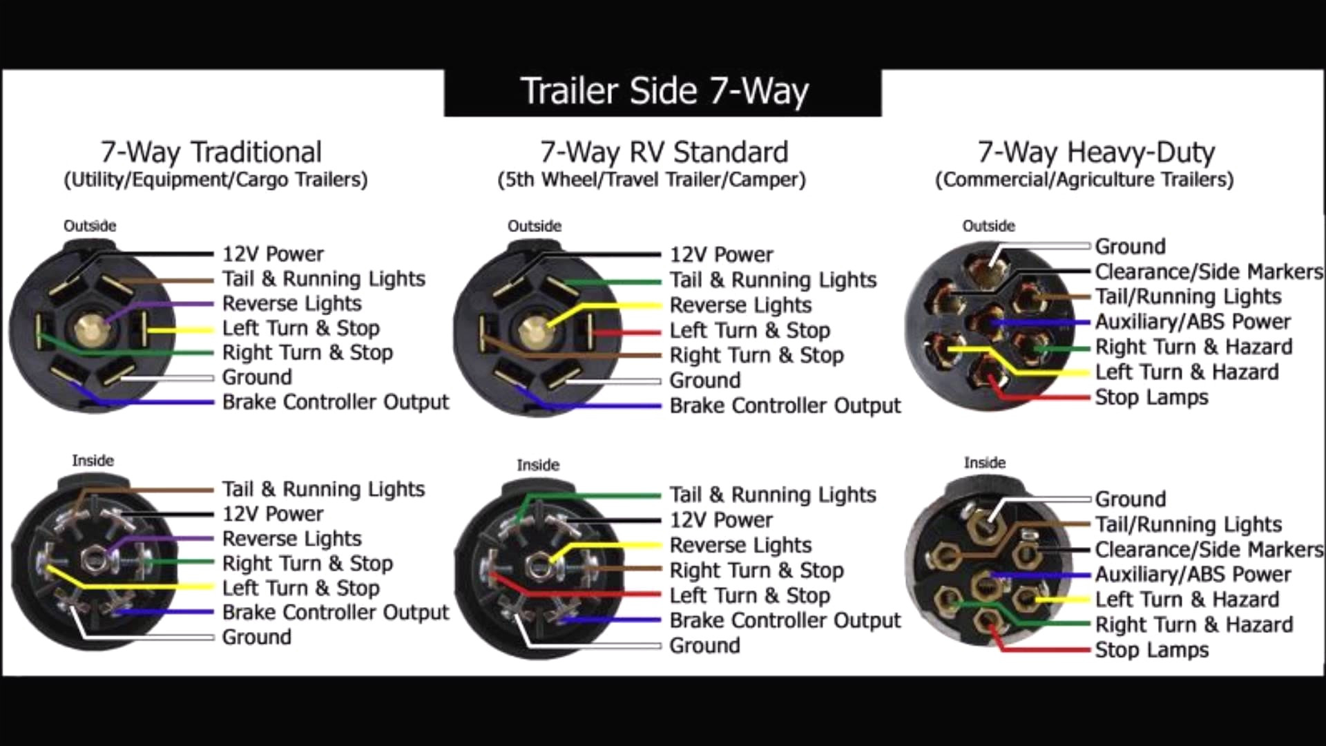 How To Wire 7 Way Trailer Plug Diagram Simple Trailer Brake Wiring - Wiring Diagram Of Trailer Plug