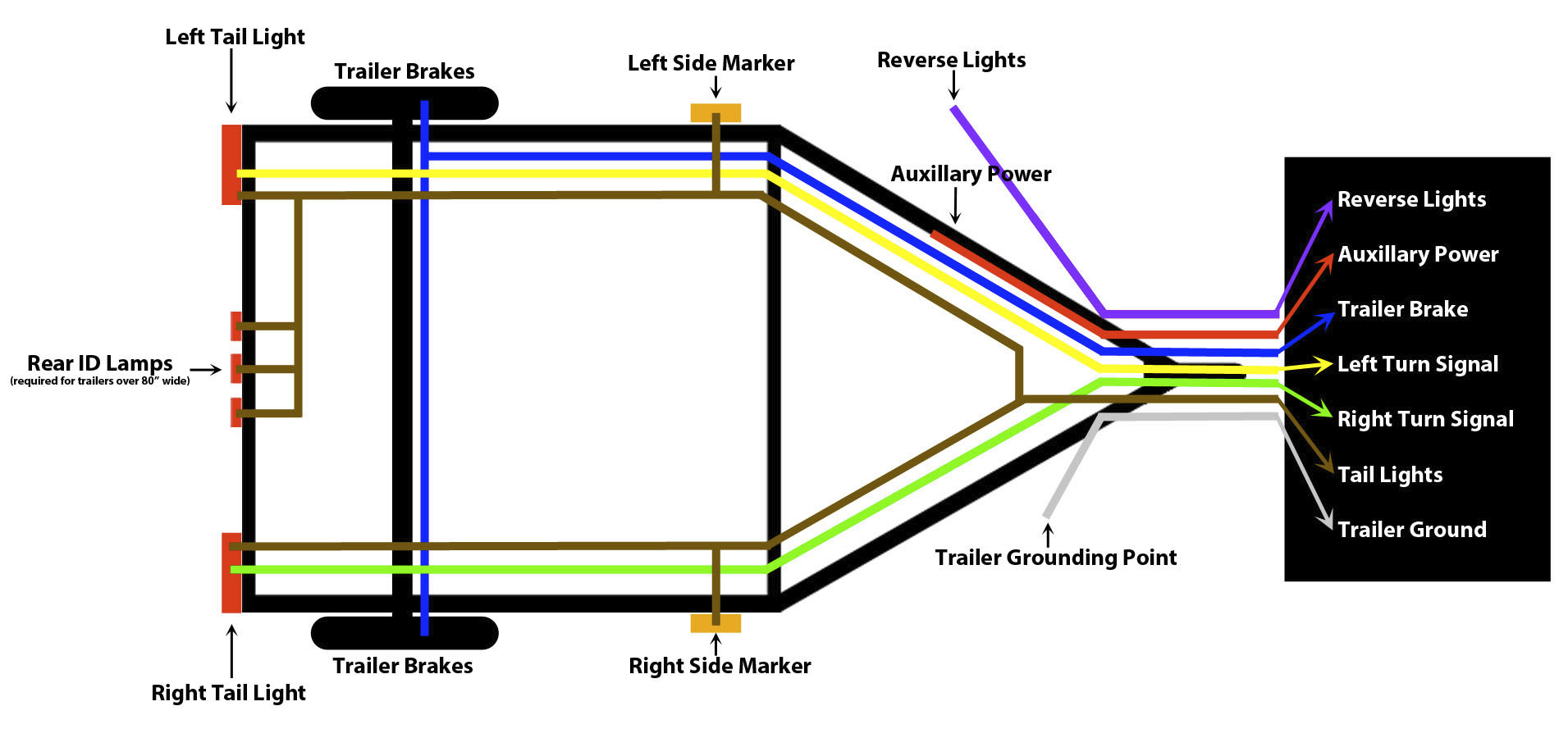 How To Wire Trailer Lights - Trailer Wiring Guide & Videos - 7 Way Wiring Diagram Trailer