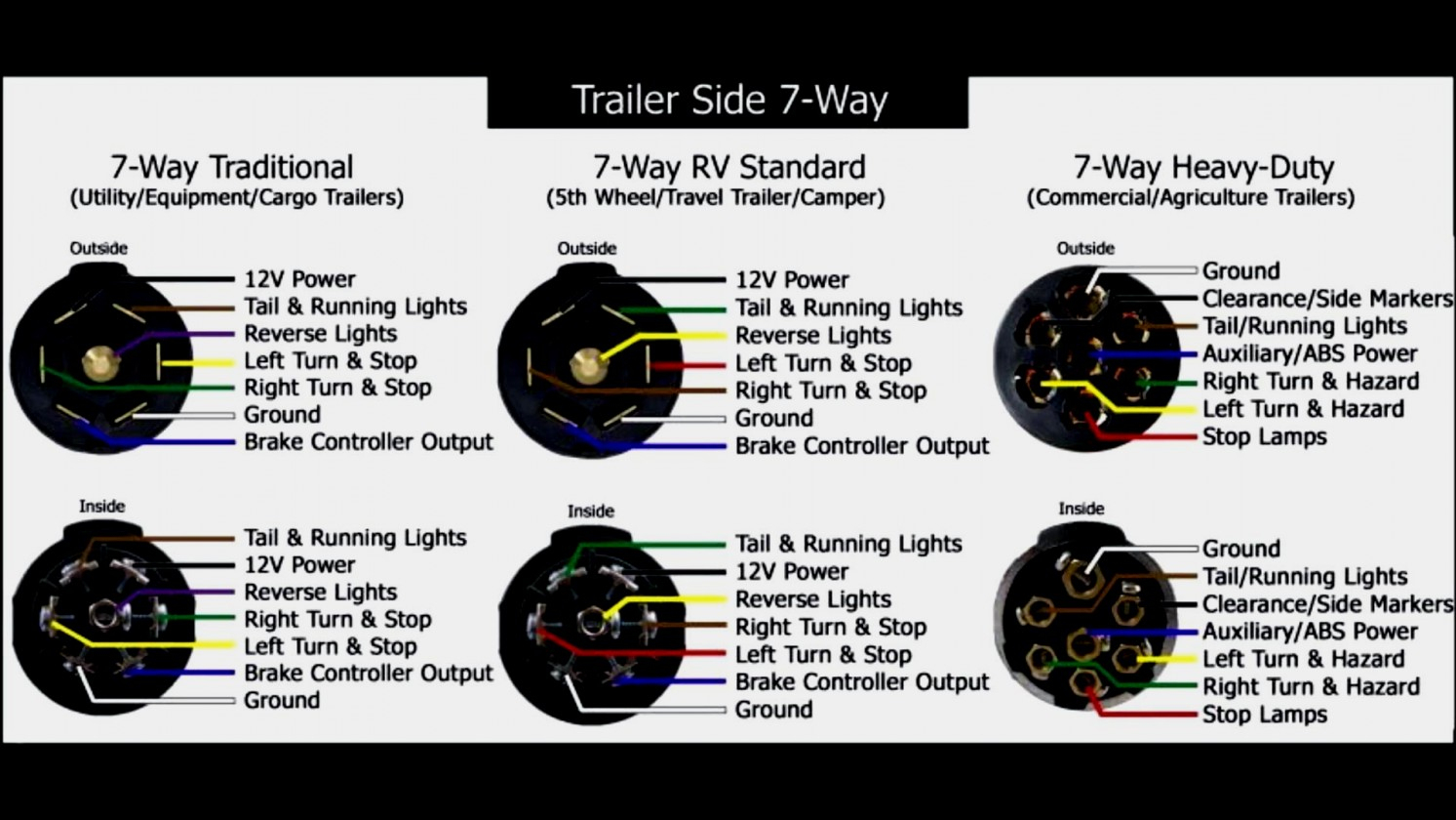 Inspirational 5 Pin Trailer Connector Wiring Diagram Guides - Trailer Connector Wiring Diagram 7 Way