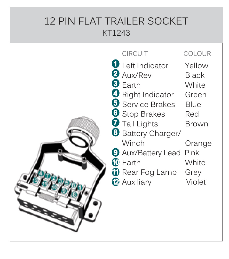 Kt World First 12 Pin Flat Metal Trailer Plug & Socket | Kt Blog - 12 Pin Trailer Plug Wiring Diagram
