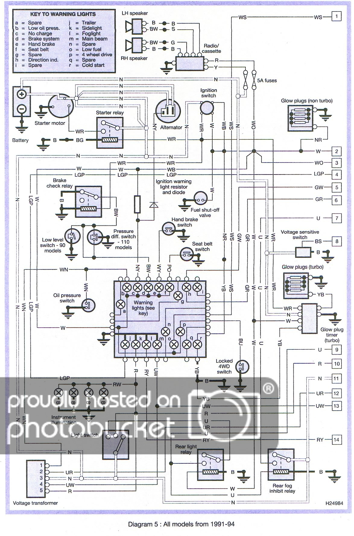 Land Rover Discovery 2 Trailer Wiring Diagram | Wiring Diagram - Land Rover Discovery 2 Trailer Wiring Diagram