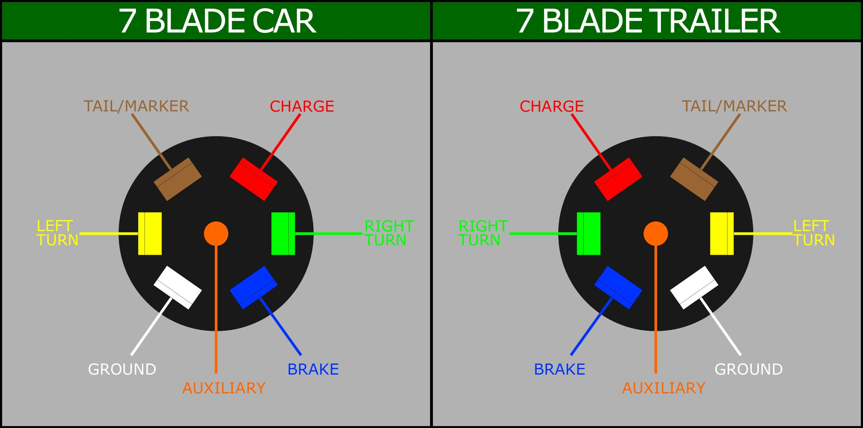 Pinchristopher Orth On Good To Know | Trailer Wiring Diagram - Trailer Wiring 7 Blade Diagram