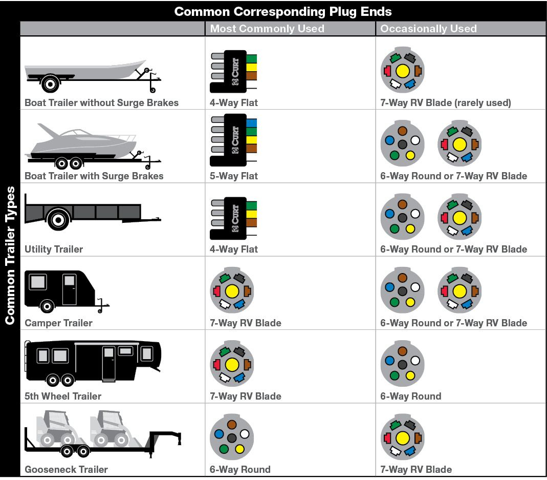 Pinjim Lanning On Charts | Trailer Wiring Diagram, Camper - 4 Way Utility Trailer Wiring Diagram