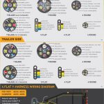 Plug Wiring Diagram For Truck | Wiring Library – Trailer Wiring Diagram 5 Flat