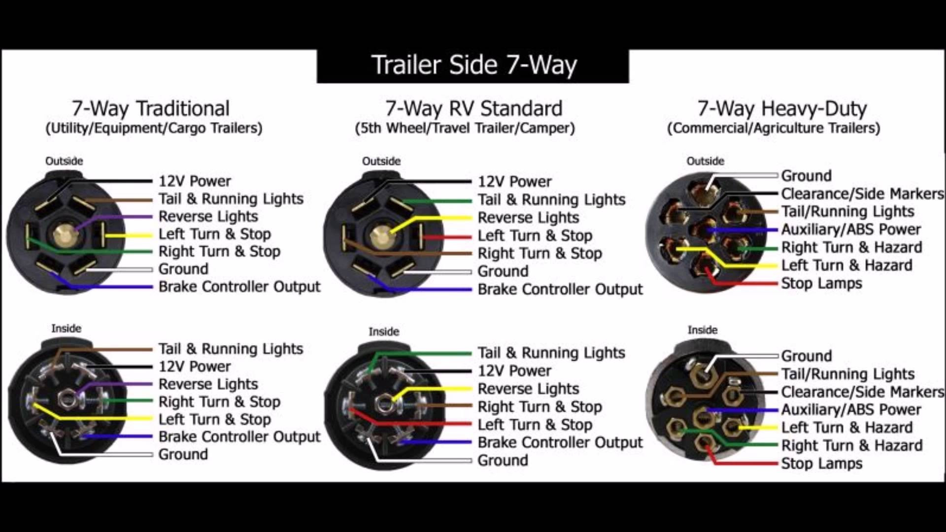 Pollak 7 Way Trailer Connector Wiring Diagram | Trailer ...