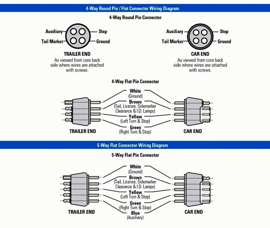 Round 4 Pin Trailer Wiring Harness Diagram - Data Wiring Diagram Today - Trailer Wiring Diagram Flat Plug