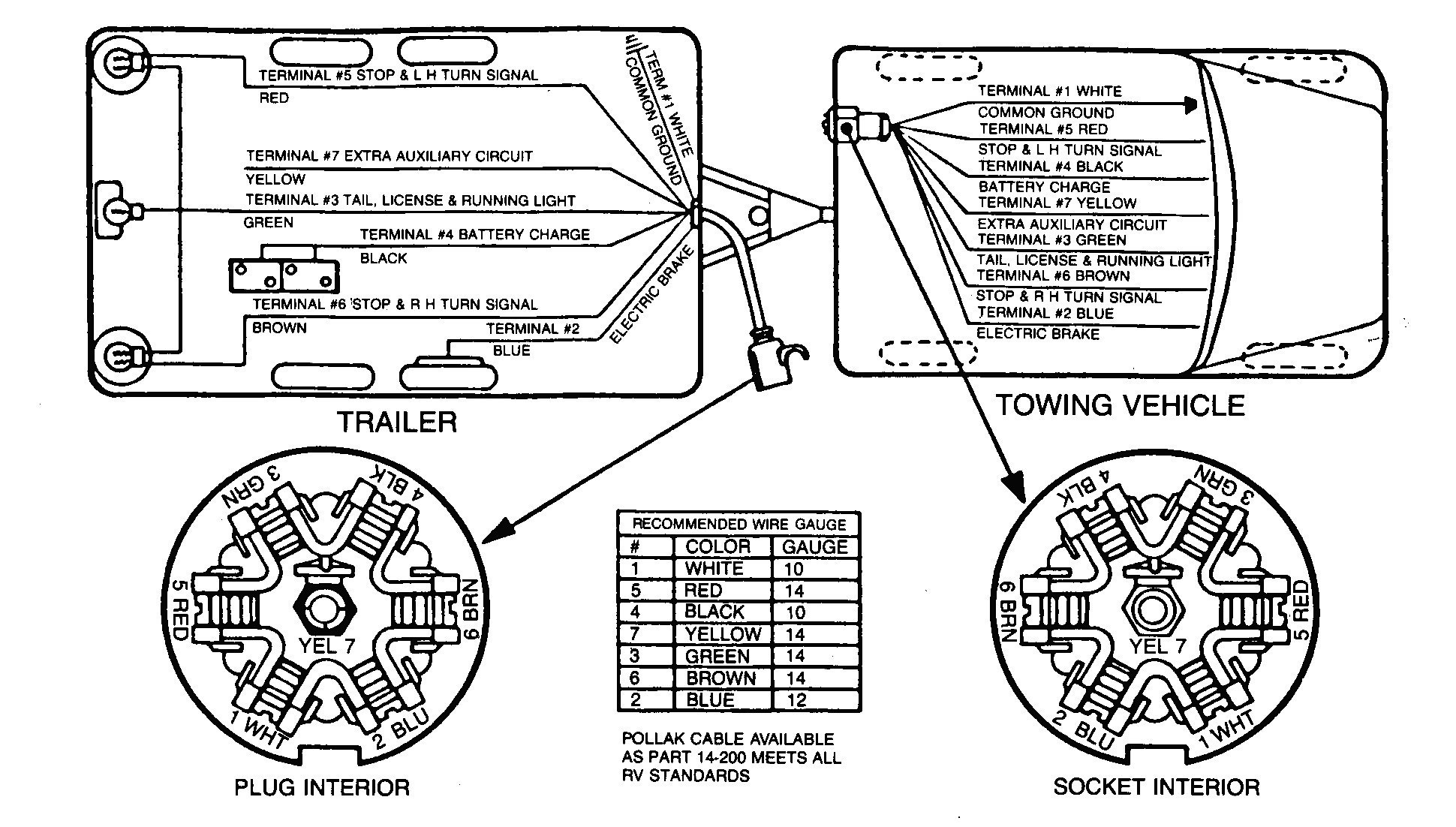 Rv 7 Plug Wiring Diagram | Wiring Diagram - 7-Way Trailer Plug Wiring Diagram