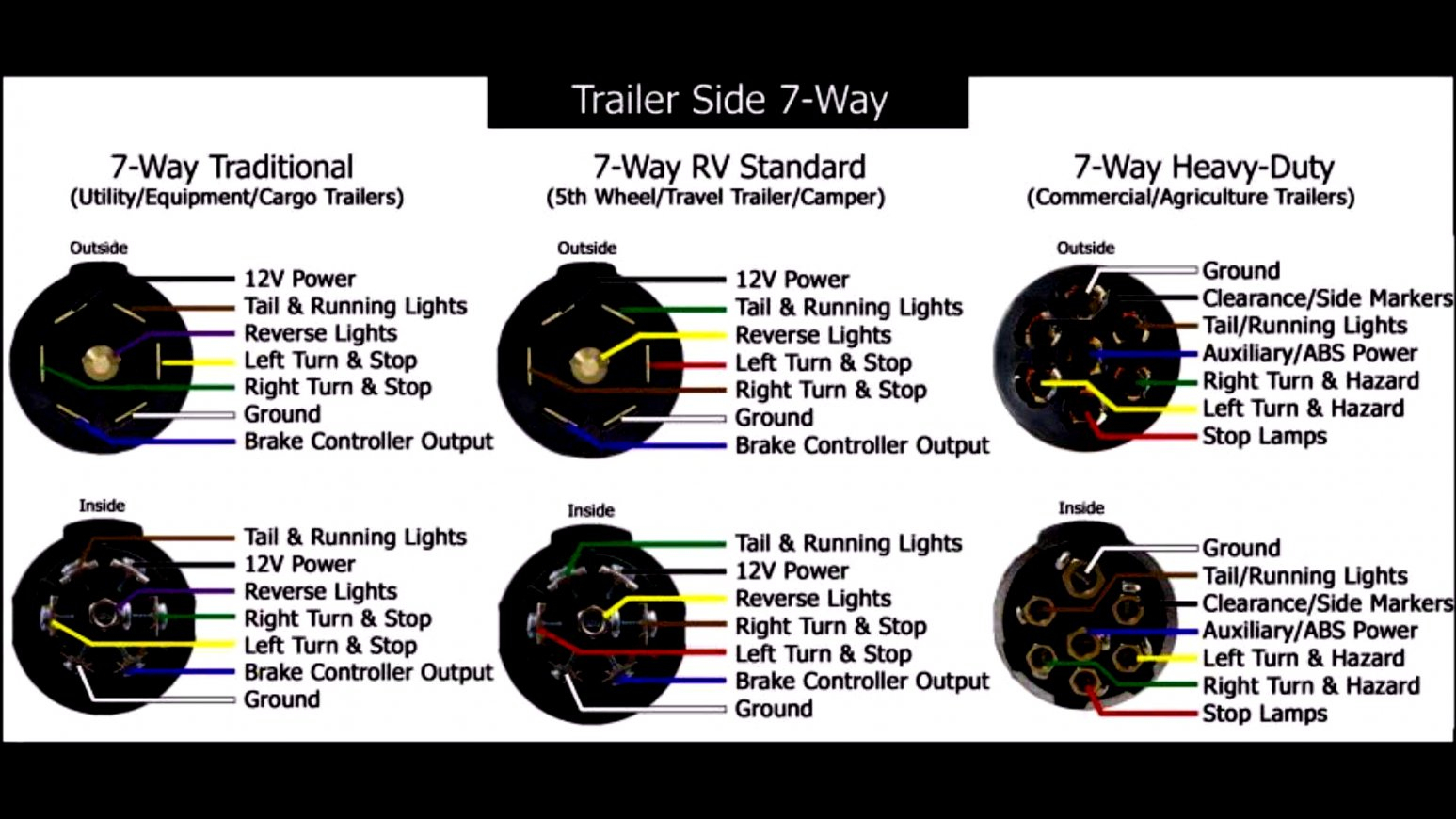 Rv Plug Wiring Diagram Pollak | Wiring Diagram - 7 Way Semi Trailer Plug Wiring Diagram