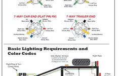 Rv Trailer Plug Wiring – Data Wiring Diagram Schematic – Standard 7 Pin Trailer Plug Wiring Diagram