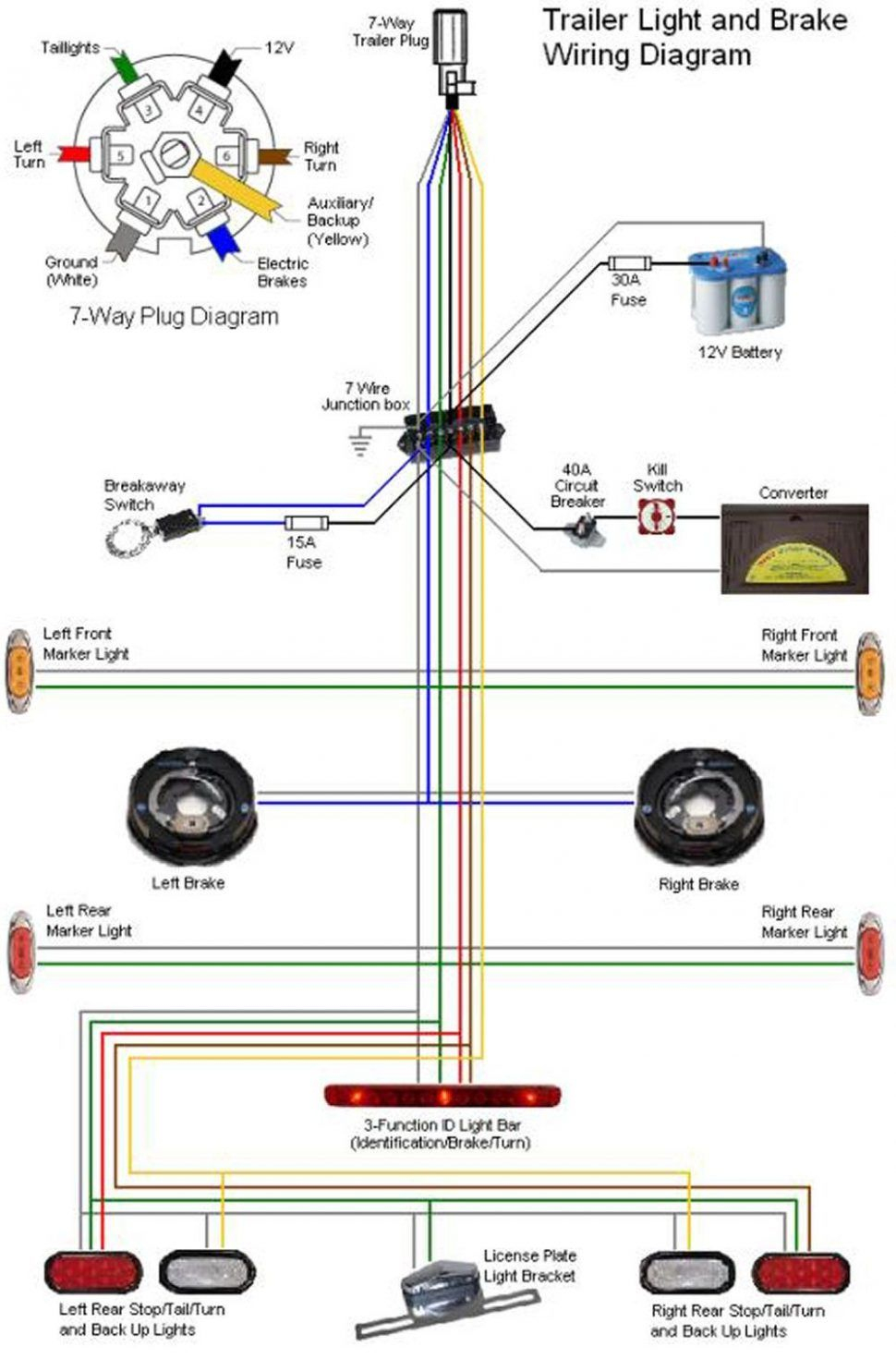 Seven Pin Trailer Wiring Diagram | Wiring Diagrams Gallery - Trailer Wire Harness Diagrams Brakes