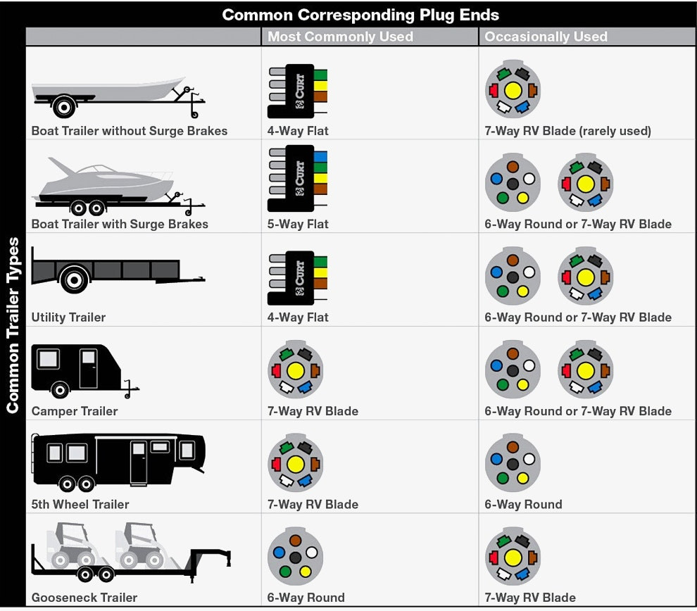 South Africa 7 Pin Trailer Plug Wiring Diagram | Wiring Library - Trailer Wiring Diagram 7 Pin Round South Africa