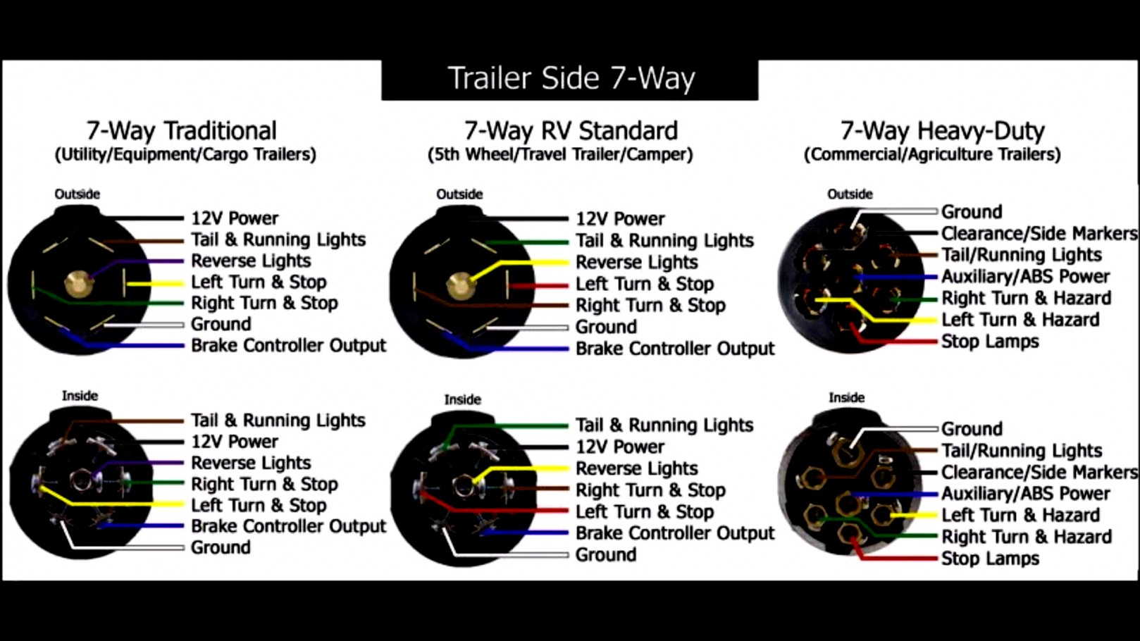 Standard 7 Wire 5Th Wheel Diagram - Data Wiring Diagram Today - 7 Wire Tractor Trailer Wiring Diagram