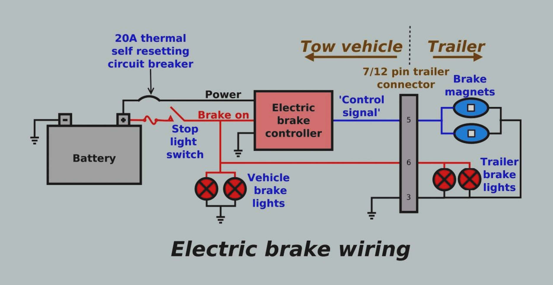Trailer Brake Wiring Diagram 7 Way Australian Standard | Wiring Library - Trailer Brake Wiring Diagram 7 Way Australian Standard