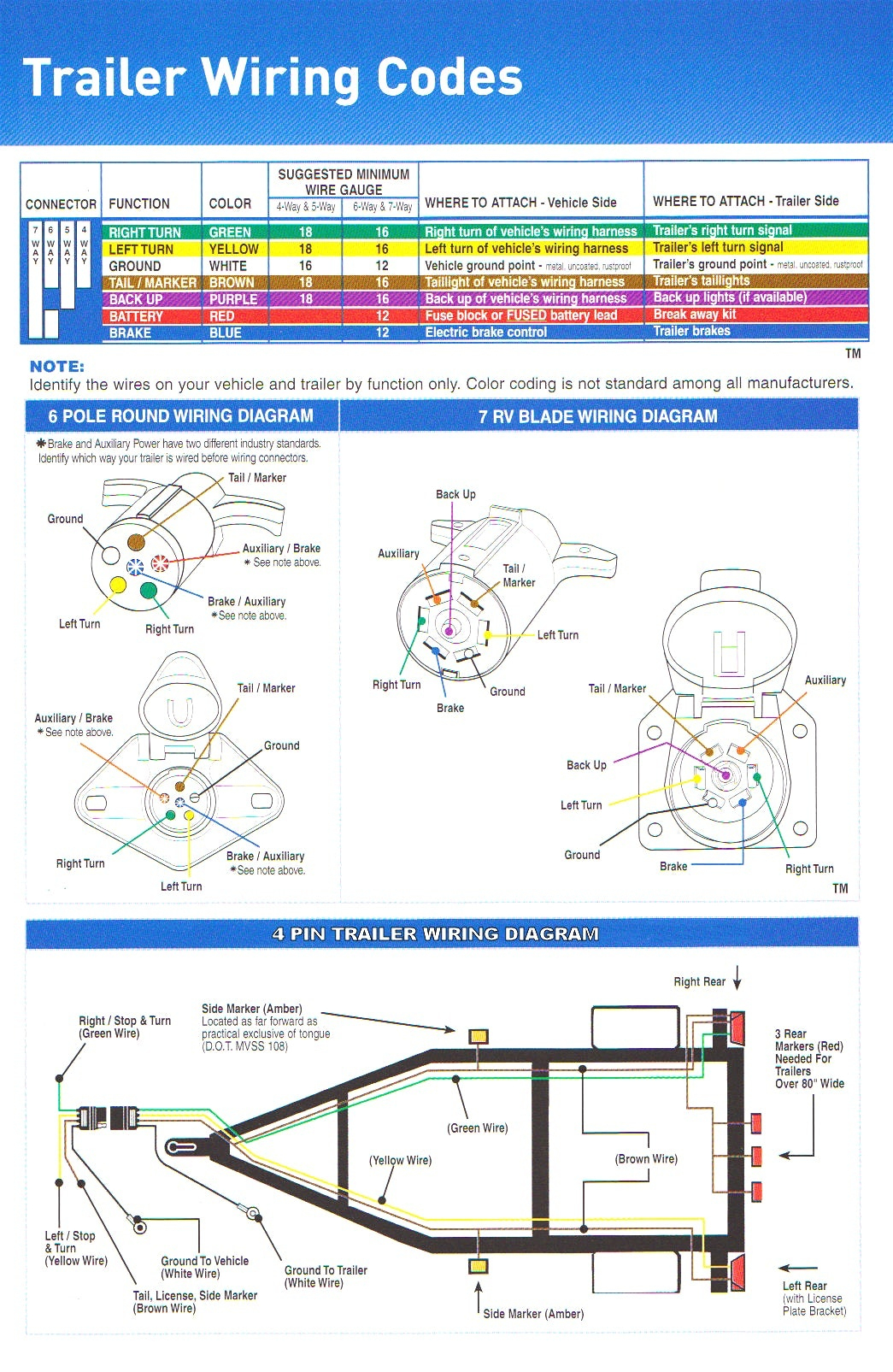 Trailer Connector Wiring Diagram 4 Way - Allove - 4 Way Flat Trailer Wiring Diagram