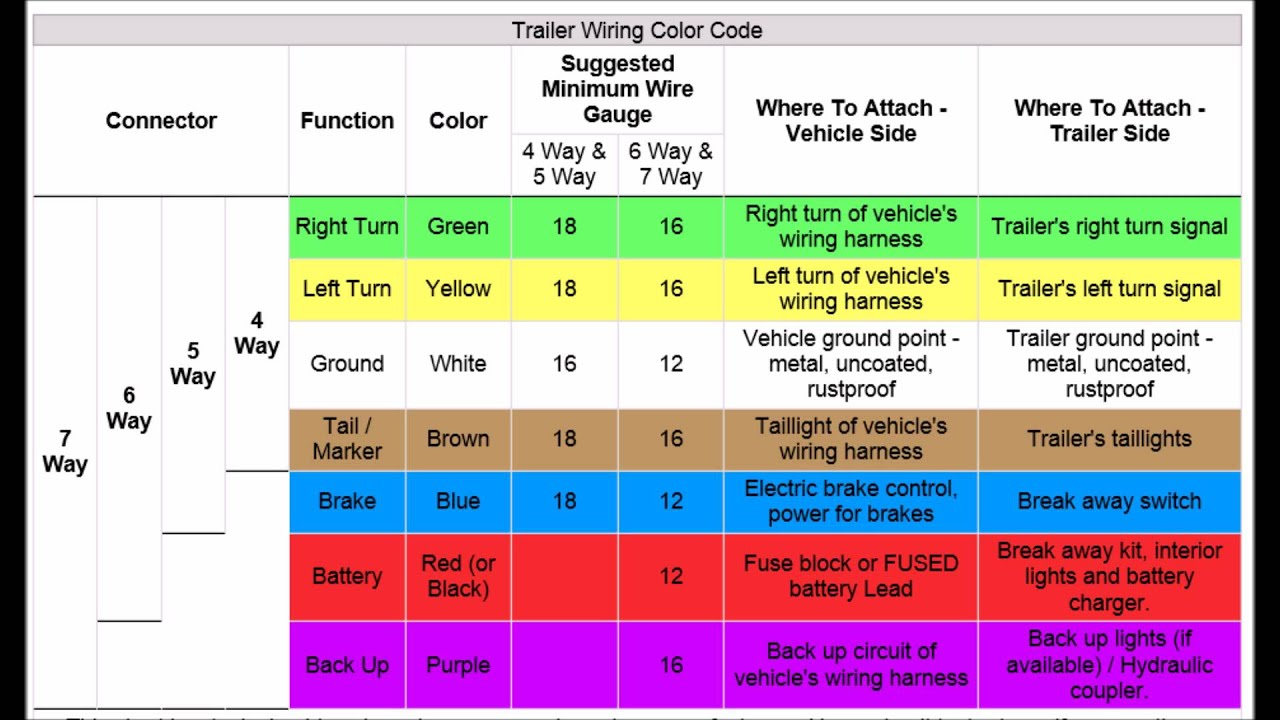 Trailer Wiring Codes For 4 Pin To 7 Pin Connector - Youtube - 8 Wire Trailer Plug Diagram