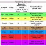 Trailer Wiring Codes For 4 Pin To 7 Pin Connector   Youtube   Trailer Brake Wiring Diagram 7 Way Australian Standard